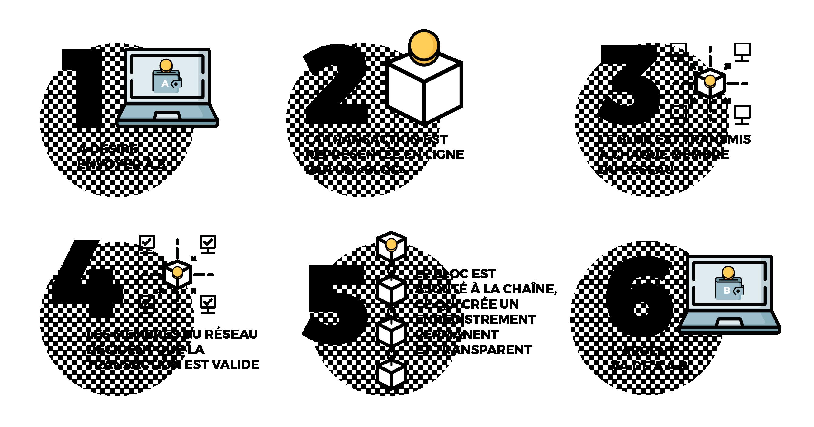 Blockchain (chaîne de blocs)